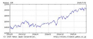2013 2015 日経平均株価