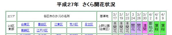 東京都建設局 桜 開花情報 2015